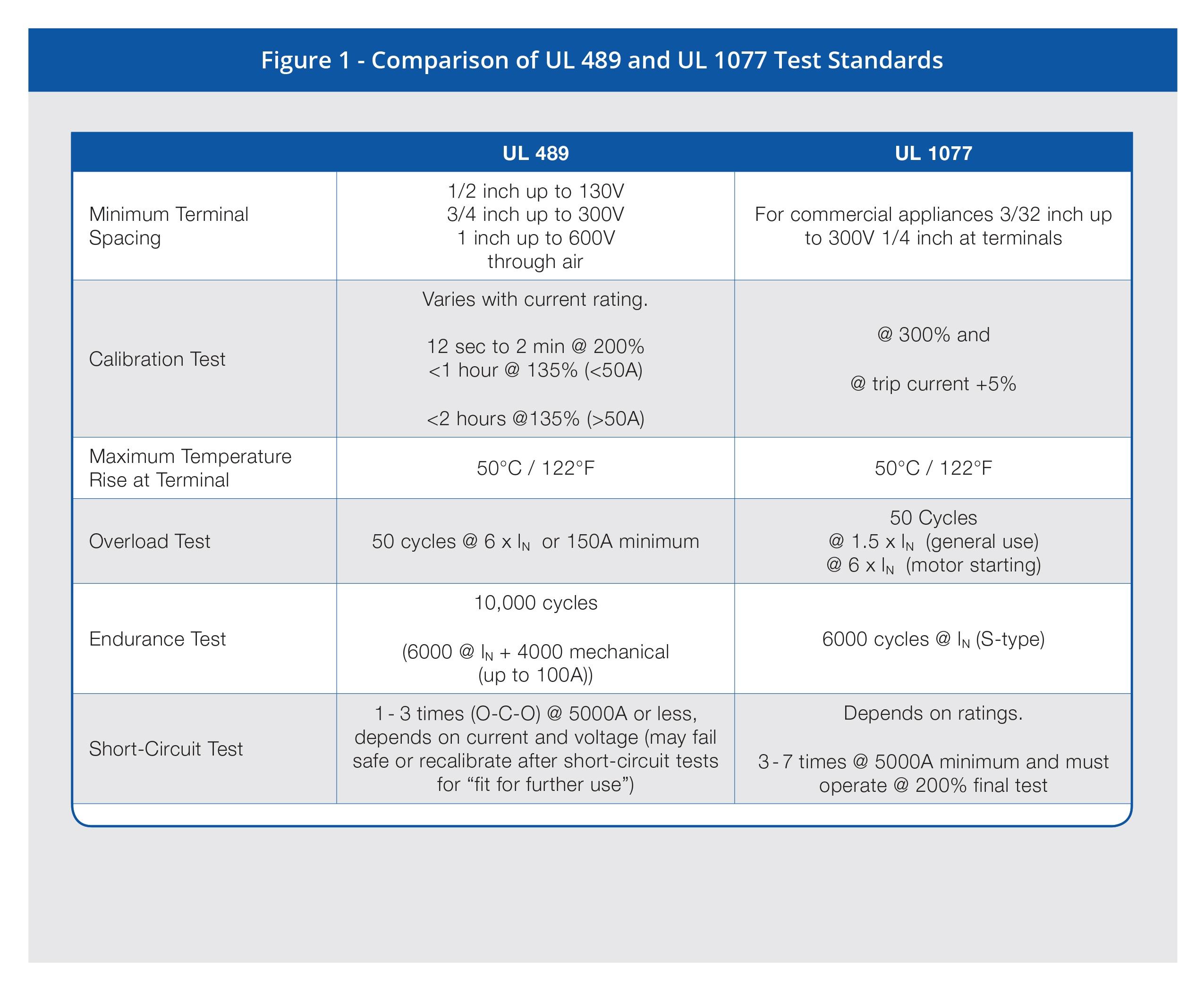 Figure 1 UL 489 vs UL 1077 - 2018-0713