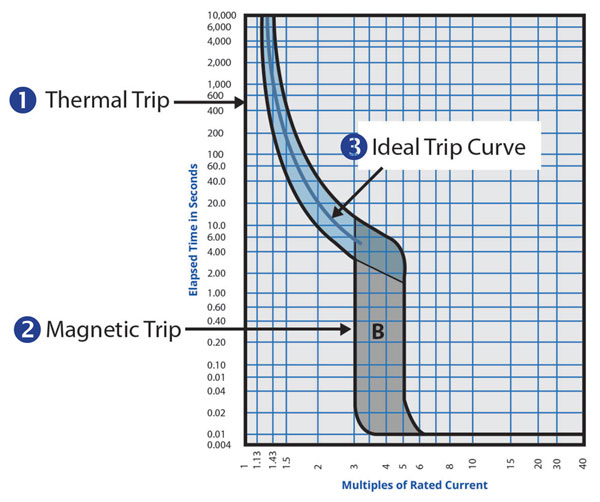 TripCurve-Fig5