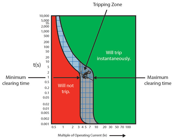 TripCurve-Fig7