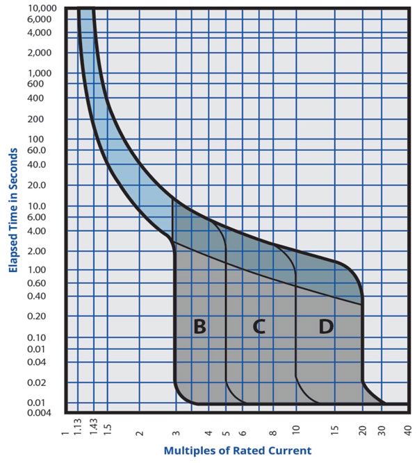 TripCurve-Fig9